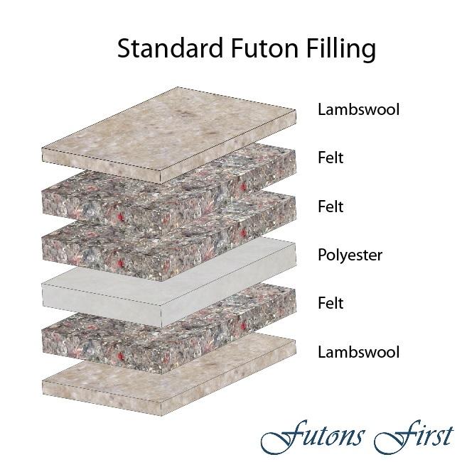 premium standard tri fold futon mattress